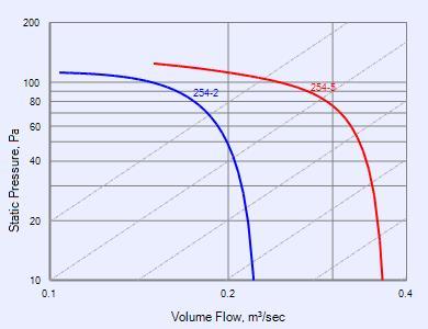 Multiflow Series - MME254/5 fans - Fantech
