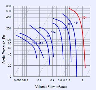 fandata page fantech mobile performance curve ce504d