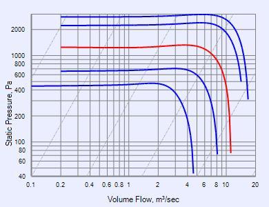Blue Rhino SWSI - BRP36-920LS-16 fans - Fantech on