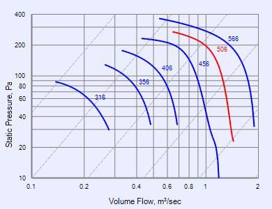 gamma downflow series ce506d fans fantech performance curve ce506d