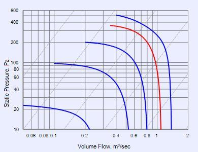 gamma ec vertical ceec45v fans fantech performance curve ceec45v