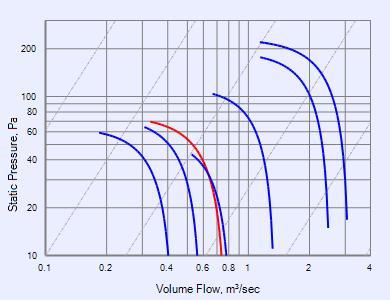 Gamma Ultra - Downflow - GUD408D fans - Fantech