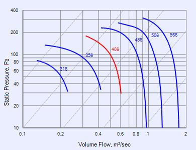 gamma vertical series ce406v fans fantech performance curve ce406v