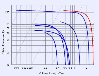 PowerLine Ultra Series - PUD638ER fans - Fantech