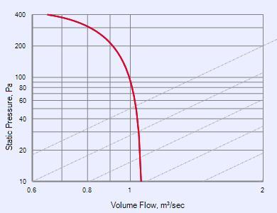 PowerLine Ultra EC Series - PUEEC31 fans - Fantech