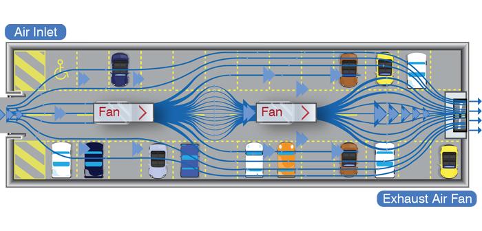 Introduction To Car Park Impulse Ventilation Fantech